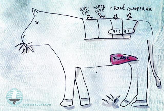 Was ist Flank Steak? Zeichnung